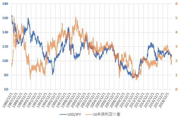 日米10年国債利回り差とドル円相場の推移を示した図(2019.9)