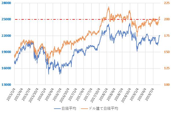 ドル建て日経平均株価の直近の推移を示した図(2019.9)