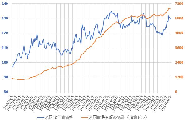米国債保有額総計と米10年国債価格の推移を示した図(2019.12)