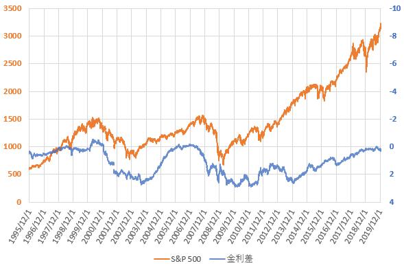 S&P500と米国長短金利差の推移を示した図(2019.12)