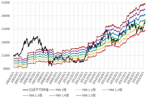 日経平均株価とPBR1~1.5倍相当株価の推移を示した図(2019.12)