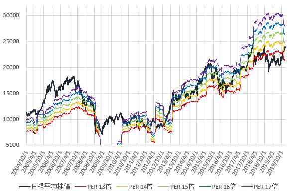 日経平均株価とPER13~17倍相当株価の推移を示した図(2019.12)