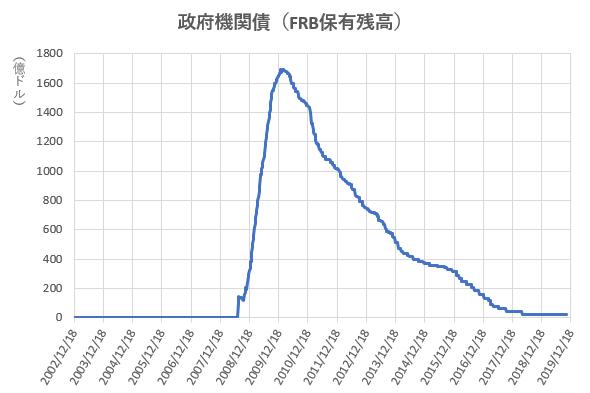 政府機関債のFRB保有残高の推移を示した図(2019.12)