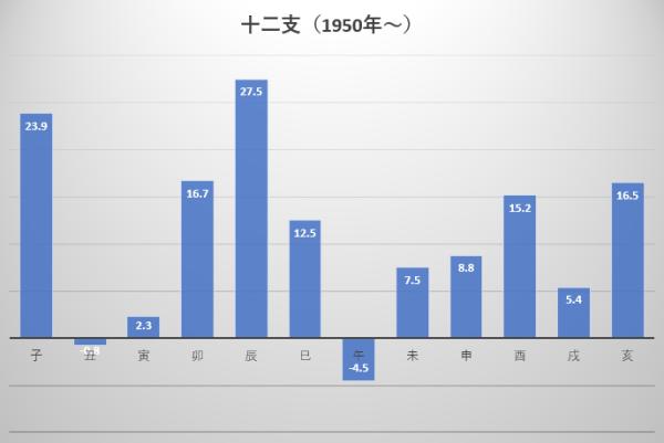 1950年から2019年までの十二支ごとの平均年間騰落率の図