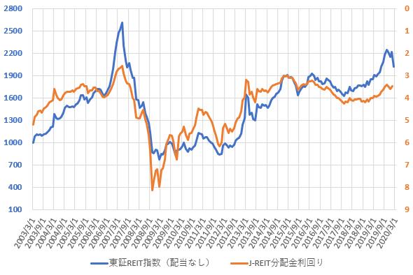 東証REIT指数と分配金利回りの推移を示した図(2020.3)