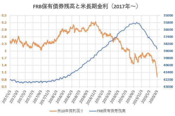 FRB保有債券残高と米長期金利の推移を示した図(2020.3)