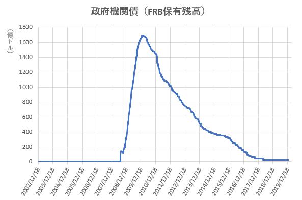 政府機関債のFRB保有残高の推移を示した図(2020.3)
