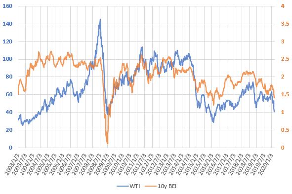 WTI原油価格とブレーク・イーブン・インフレ率の推移を示した図(2020.3)