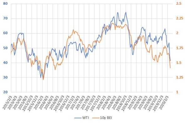 WTI原油価格とブレーク・イーブン・インフレ率の直近の推移を示した図(2020.3)