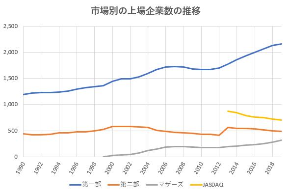 東証の市場別上場企業数の推移を示した図