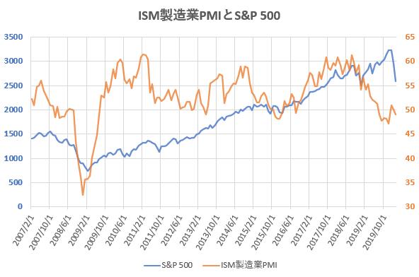 ISM製造業PMIとS&P500の推移を示した図