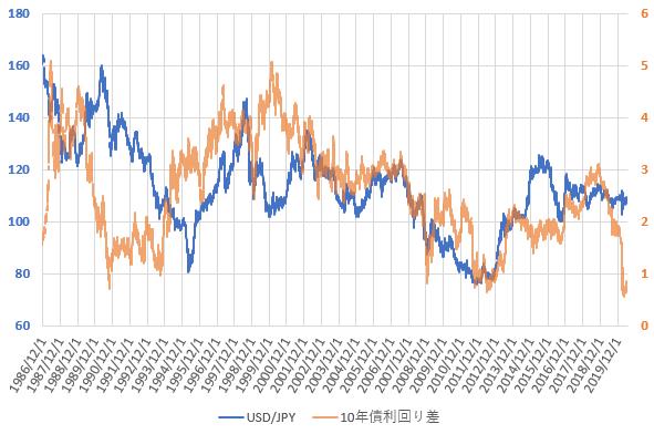 日米10年国債利回り差とドル円相場の推移を示した図(2020.6)