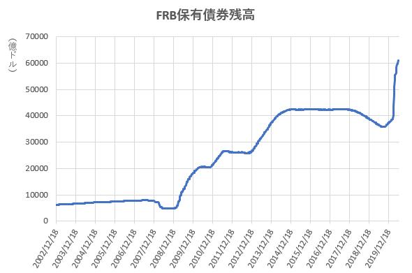 FRB保有債券残高の推移を示したの図(2020.6)