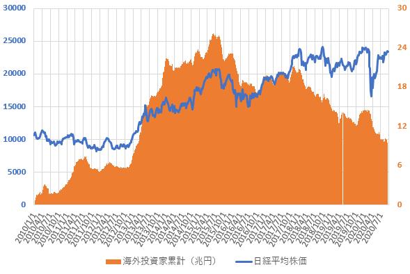 海外投資家の売買動向と日経平均株価の推移を示した図(2020.9)