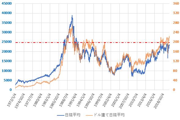 ドル建て日経平均株価の直近の推移を示した図(2020.9)