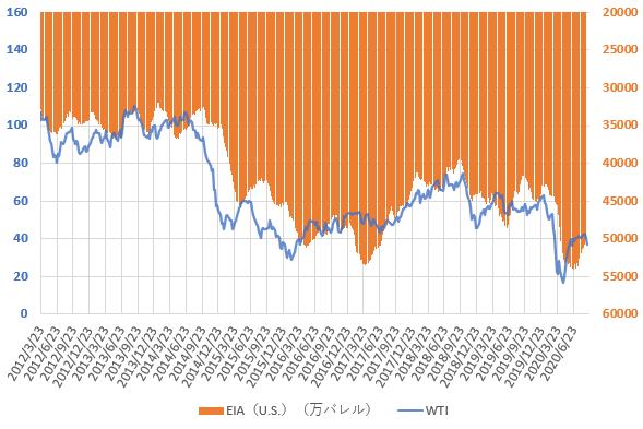 WTI原油価格とEIAの原油在庫統計の推移を示した図(2020.9)