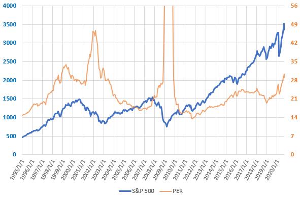 S&P500とPERの直近の推移を示した図(2020.9)