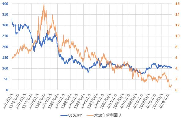 米10年債利回りとドル円相場の推移を示した図(2020.12)