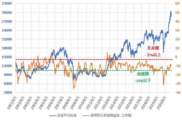 信用評価損益率と日経平均株価の推移を示した図(2021.3)