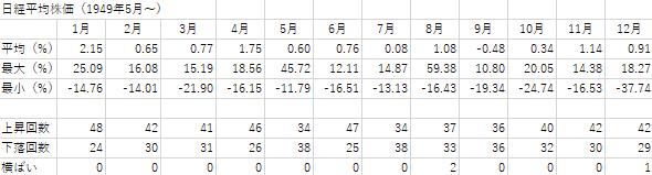 日経平均株価の月別騰落率の詳細を示した表
