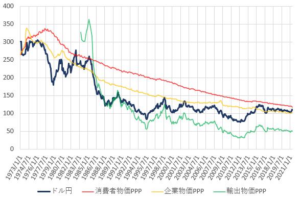 日米の各種購買力平価とドル円相場の推移を示した図(2021.6)