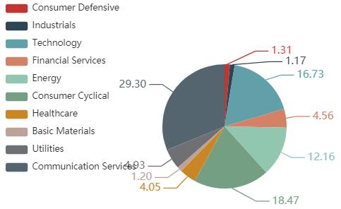 2021年3月末時点でのセクター別ウェイトを示した図
