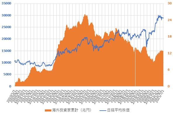 21年7月までの海外投資家の売買動向と日経平均株価の推移を示した図