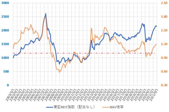 21年9月の東証REIT指数とNAV倍率の推移を示した図