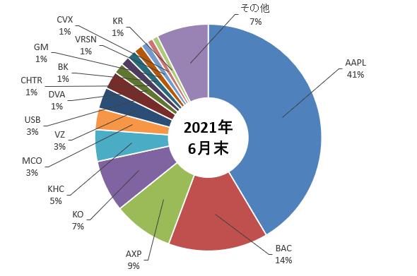 バークシャー・ハザウェイの2021年6月末時点でのポートフォリオを示した図