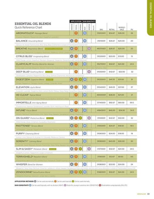 Doterra wholesale prices