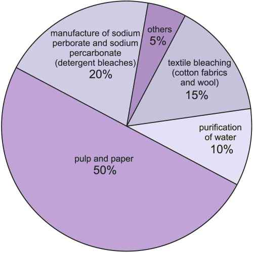 small resolution of the uses of hydrogen gas