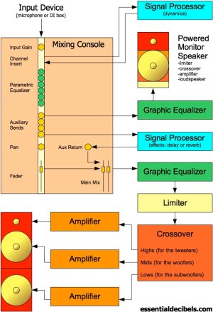 Live Sound Explained: 3 The PA System (Signal Flow Diagram) | essentialdecibels