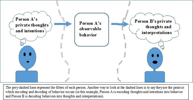 Interpersonal Gap Model