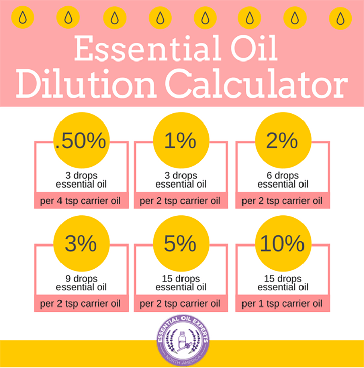 how to dilute essential oils with an essential oil dilution calculator