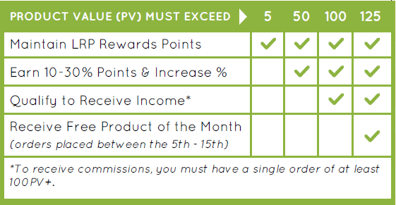 Doterra Loyalty Rewards Program