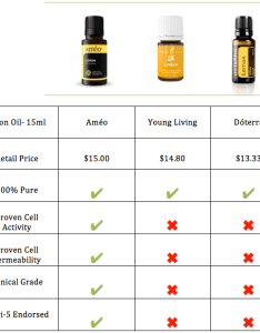 Screen shot at pm also which essential oil company is the best oils comparison rh essentialoilscomparison wordpress