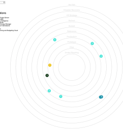 busines capability diagram [ 1223 x 1114 Pixel ]