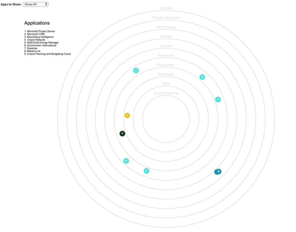 medium resolution of busines capability diagram