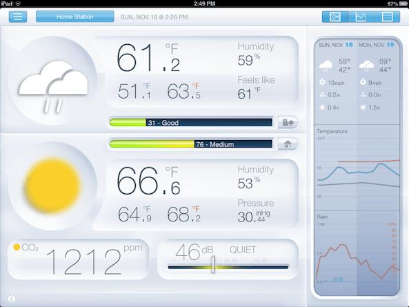 Netatmo-Dashboard estación meteorológica wifi