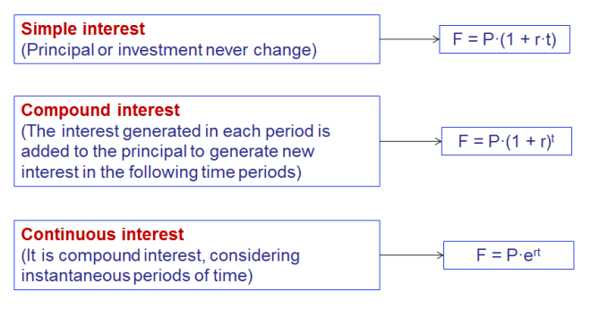 simple_compound-and-continuous-interest
