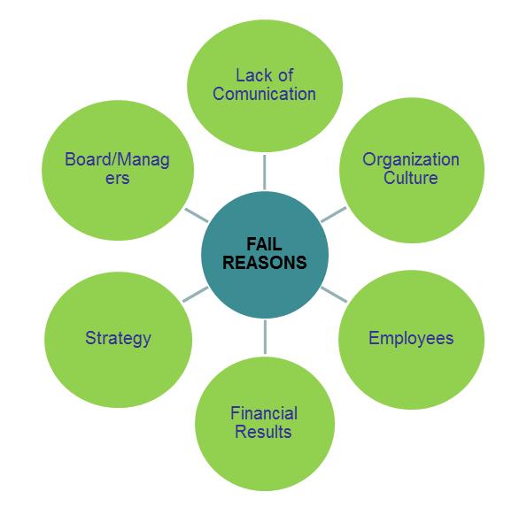 fail-reasons