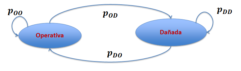 Diagrama de estados