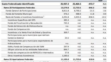 Foto de Recorte sería de 472.7 millones para Quintana Roo en 2021