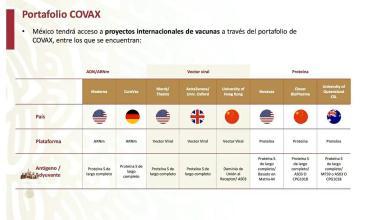 Foto de México con acceso a 8 proyectos de vacuna para cubrir 20% de demanda
