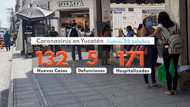 Foto de Jueves con 132 contagios, 5 decesos y 171 hospitalizados