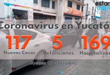 Foto de Inicia octubre con 117 casos, 5 defunciones y 169 hospitalizados