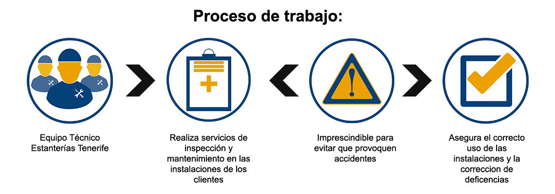 Proceso de trabajo de Estanterías Tenerife