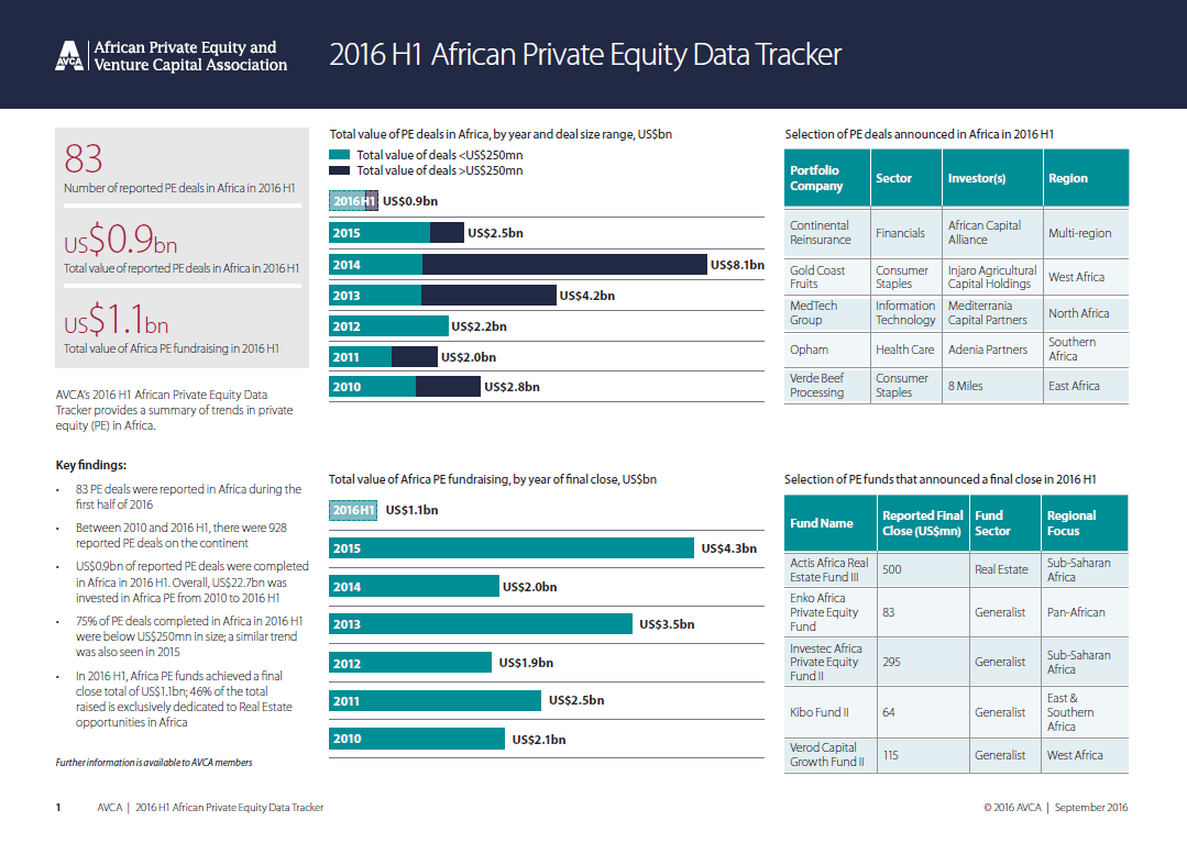 2016 H1 African Private Equity Data Tracker. Source: African Private Equity and Venture Capital Association .