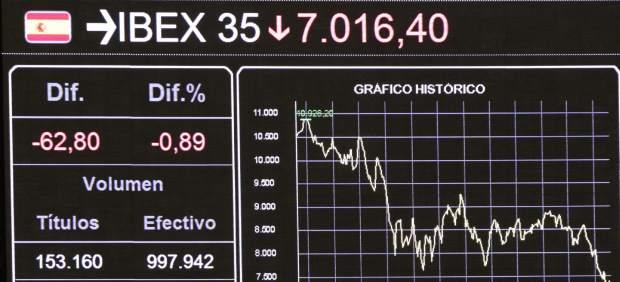 El Ibex cae por debajo de los 7.000 puntos