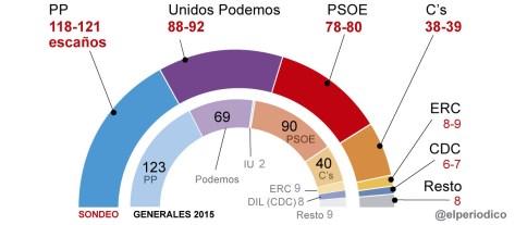 El CIS confirma el 'sorpasso' d'Units Podem al PSOE en vots i escons